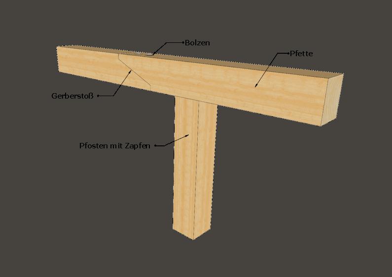 Ein Gerberstoß in der 3D Ansicht