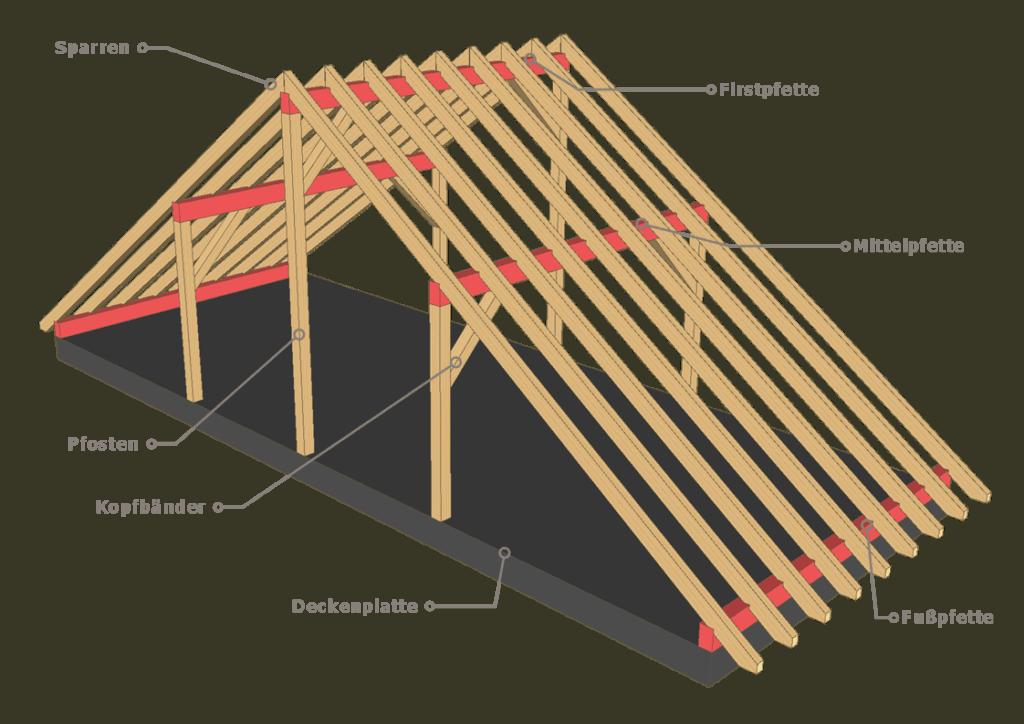 Pfettendach-Bezeichnung-Bauteile