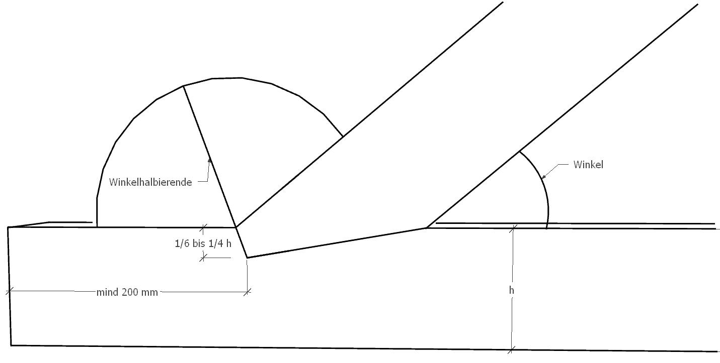 Versatz-Stirnversatz