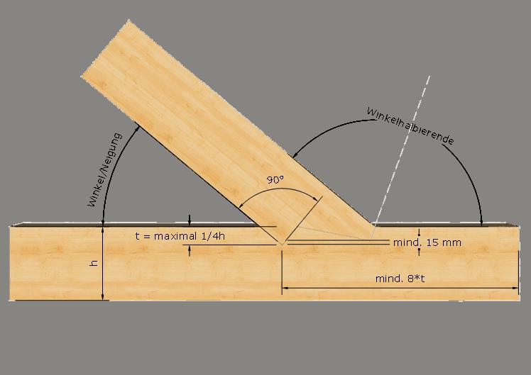 Zimmermannsmäßige Holzverbindung: Doppelter Versatz