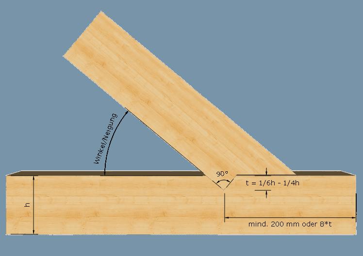 Zimmermannsmäßige Holzverbindung: Fersenversatz
