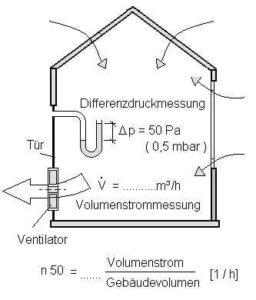 Schema der Ermittlung der stündlichen Luftwechselrate. Luft wird in das Haus gedrückt oder herausgezogen. Die Ergebnisse können mit der passenden Formel berechnet werden.