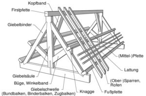 dachformen-satteldach-aufbau-pfettendach