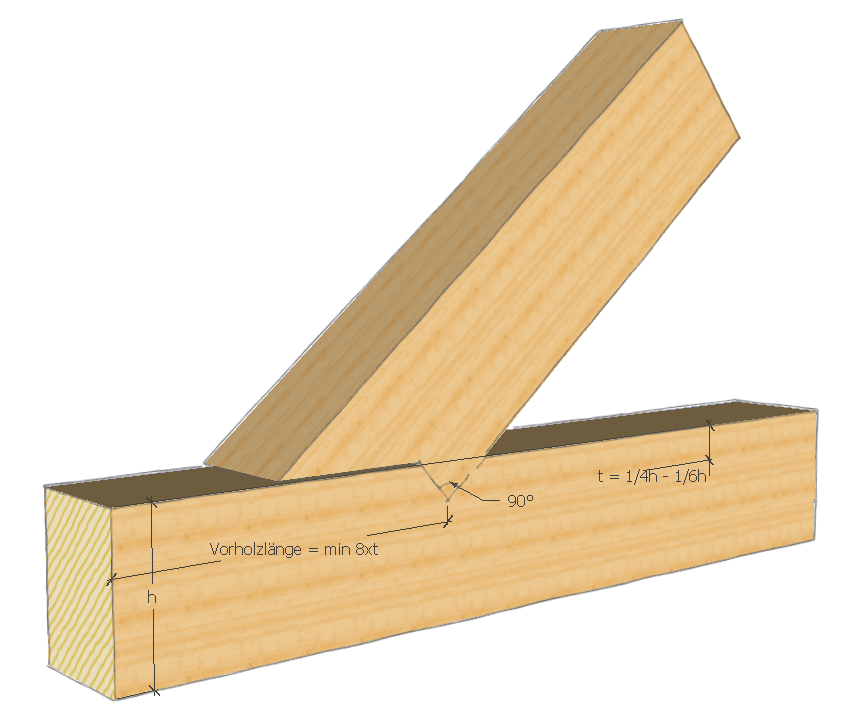 Holzbalken verbinden: Kreuzung mit einem Zapfenblatt