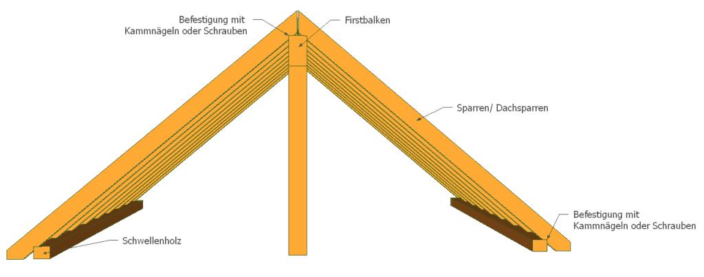 Ein Pfettendach wird mit Kammnägeln bzw. Schrauben befestigt.