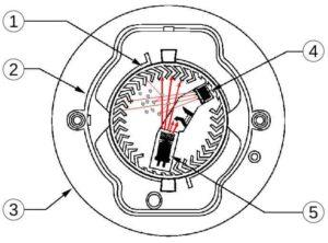 1: Optische Kammer mit Labyrinth 2: Halter für Labyrinth 3: Gehäuse 4: Photo-Diode (Empfänger) 5: Infrarot-LED