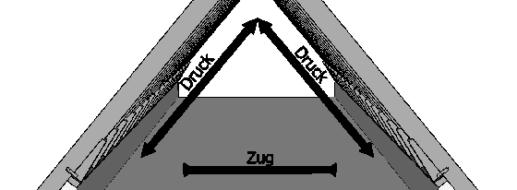 Sparrendach – 2 wesentliche Vorteile im Überblick
