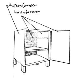 Bild 8: Bezeichnung Außen- und Innenfurnier