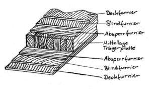 Bild 9: Bezeichnungen der Furnierschichten