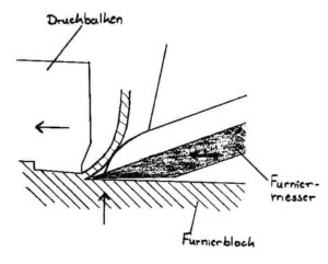 Bild 5: Schneidwerkzeug zur Furnierherstellung