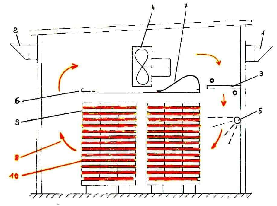 holz richtig lagern und trocknen meine tipps diy tipps. Black Bedroom Furniture Sets. Home Design Ideas