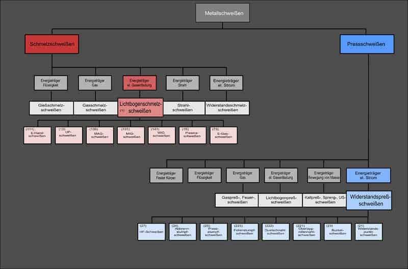 werkbank-infos-schweißverfahren-uebersicht
