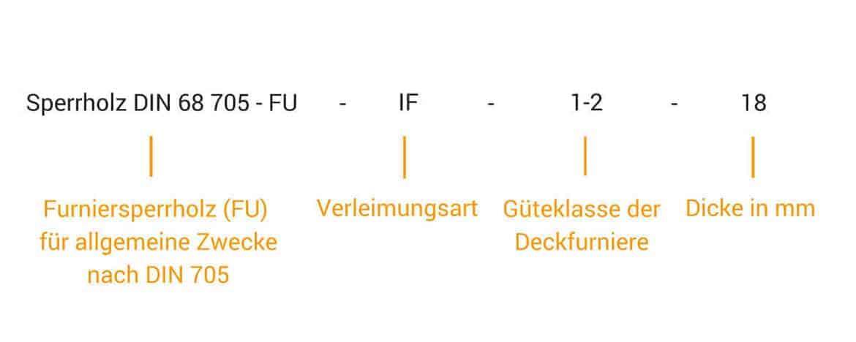 Bild 12: DIN-Norm für Sperrholzplatten