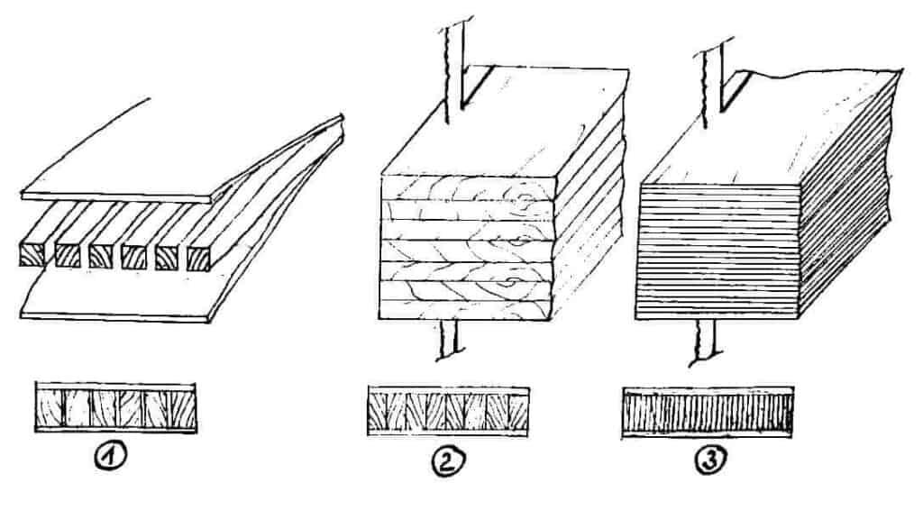 Bild 5: Erstellung einer Streifenplatte sowie Stab-und Stäbchensperrholz