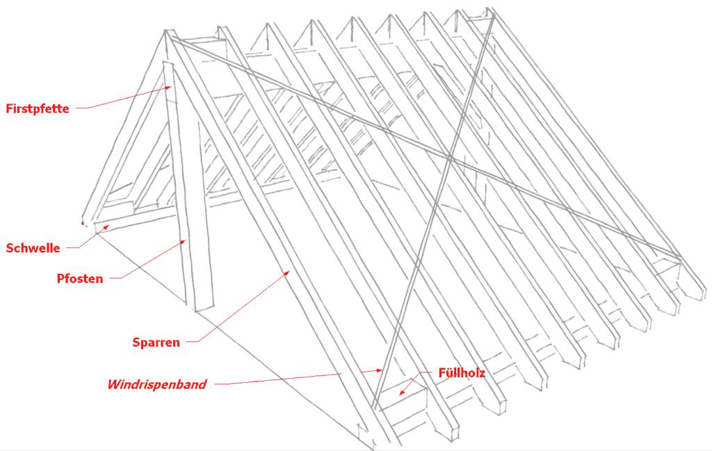 Ein Windrispenband an einem Satteldach