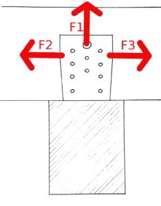 Krafteinwirkung an einem Winkelverbinder